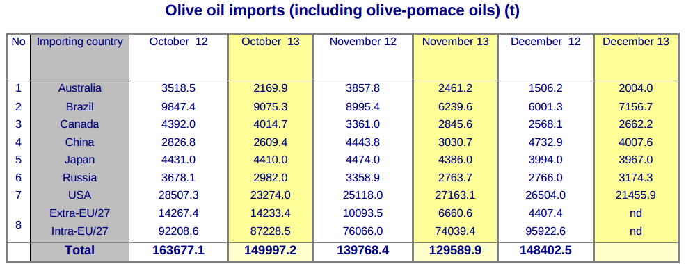 worrisome-fall-in-world-olive-oil-trade